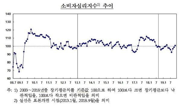 소비자심리지수 (한국은행)