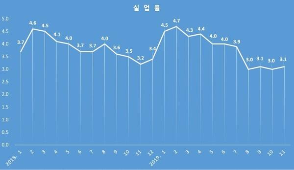 실업률/통계청
