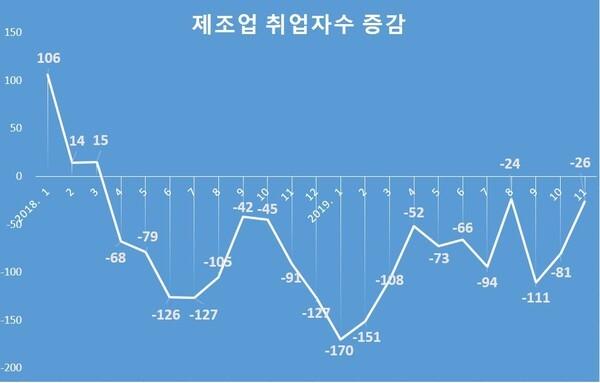 제조업 취업자수 증감/통계청