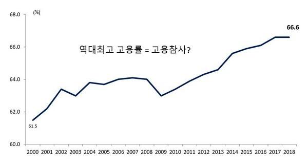 2018년 고용률 역대 최고치