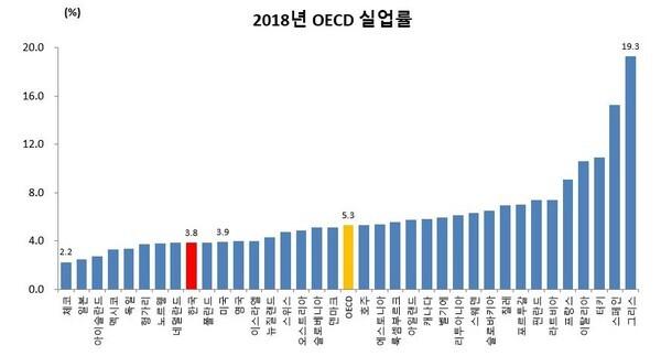 2018년 OECD 실업률