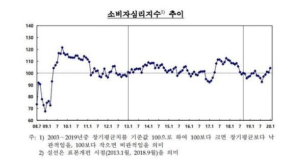 /한국은행