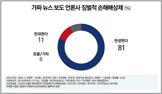 징벌적 손해배상제 여론조사/미디어오늘